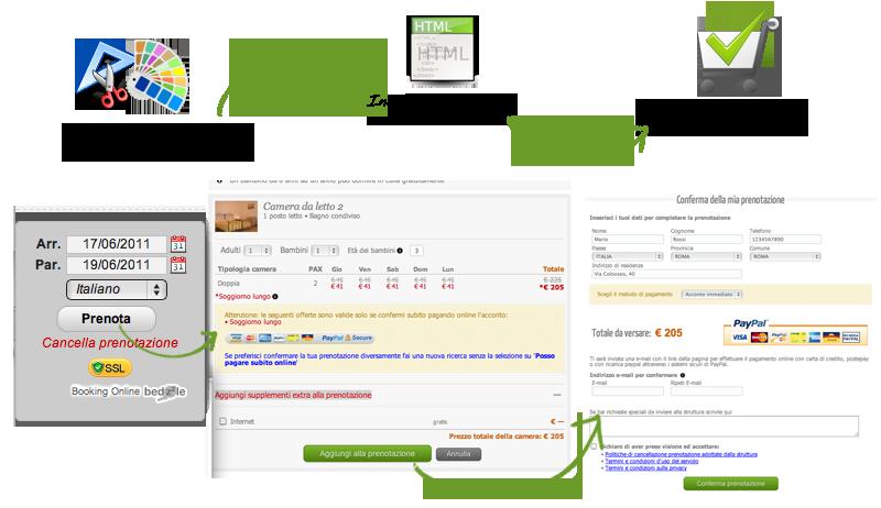Booking Online, gestione prenotazioni hotel