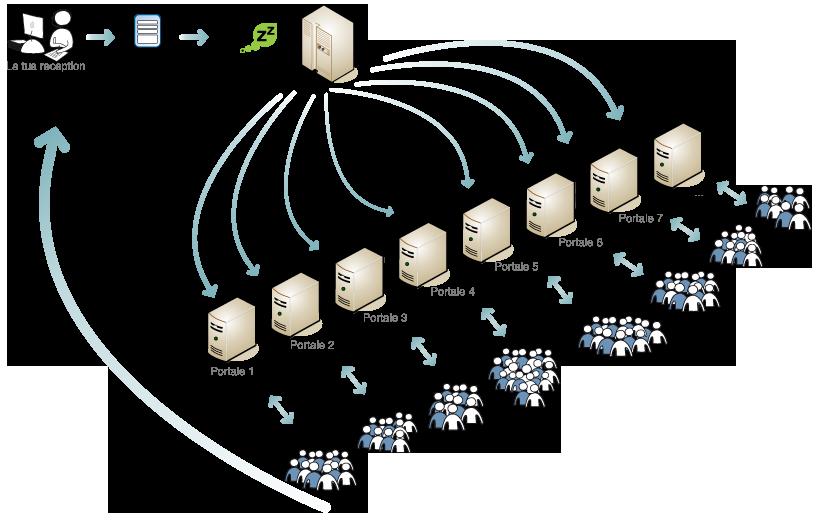 Multipubblicazione, multiposting annunci b&b e hotel