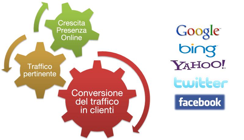 SEO, marketing, ottimizzazione motori di ricerca